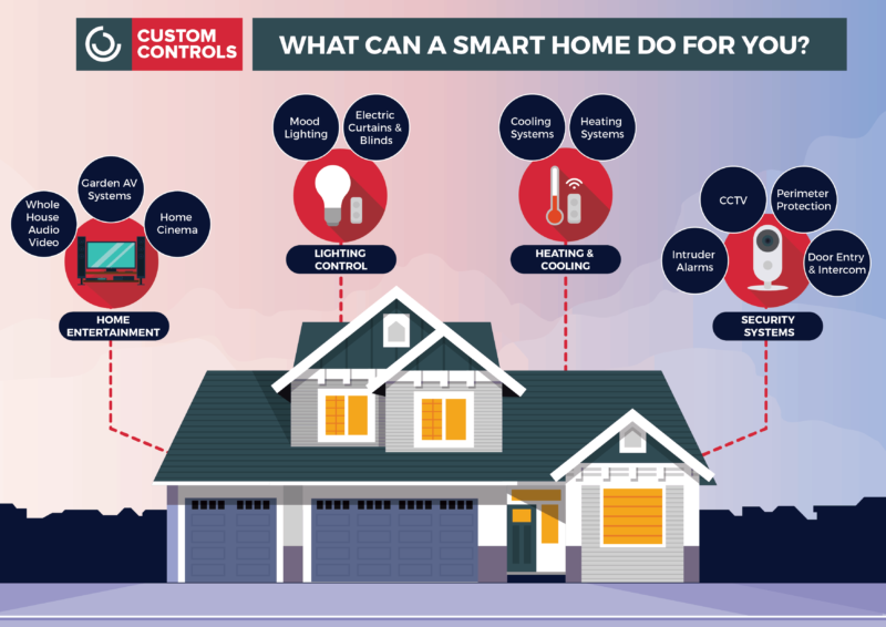 smart home 01 800x566 - Smart Home Infographic