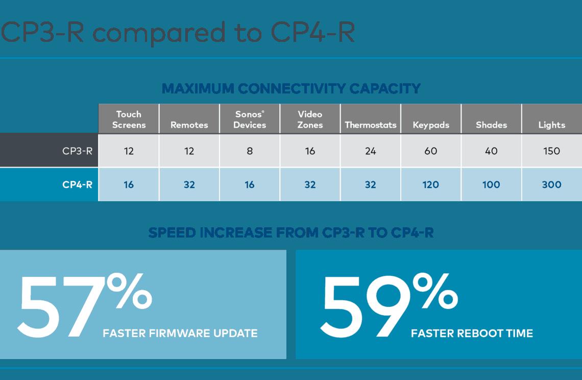 Crestron Processor Comparison Chart