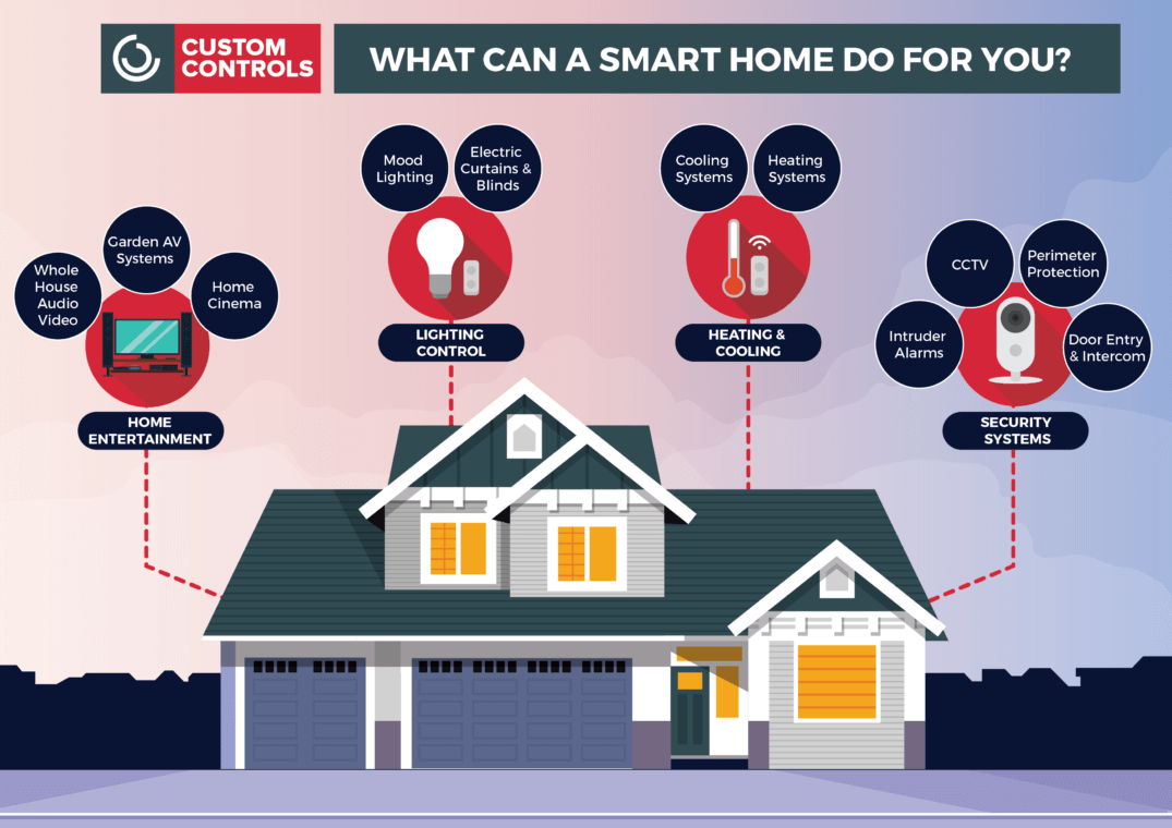 smart home infographic - www.CustomControls.co.uk